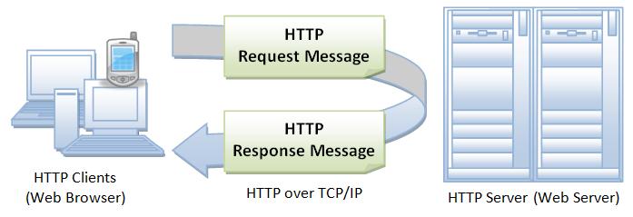 HTTP Messaging